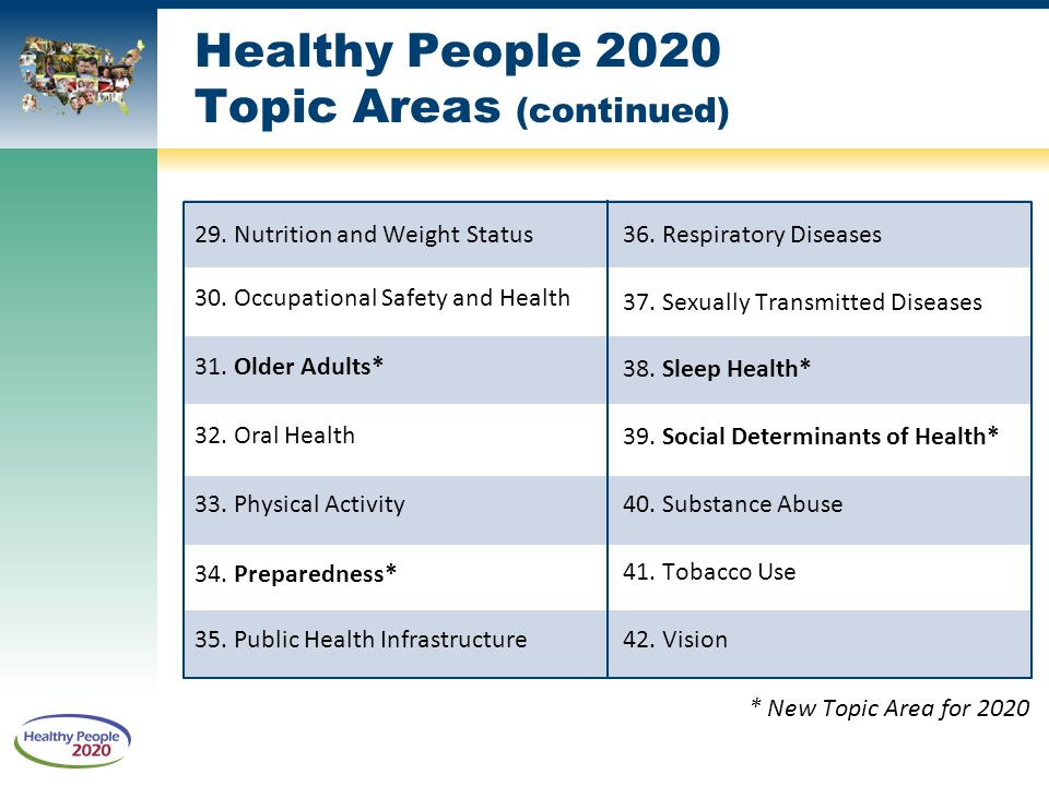 2020 Topics and Objectives – Objectives A–Z