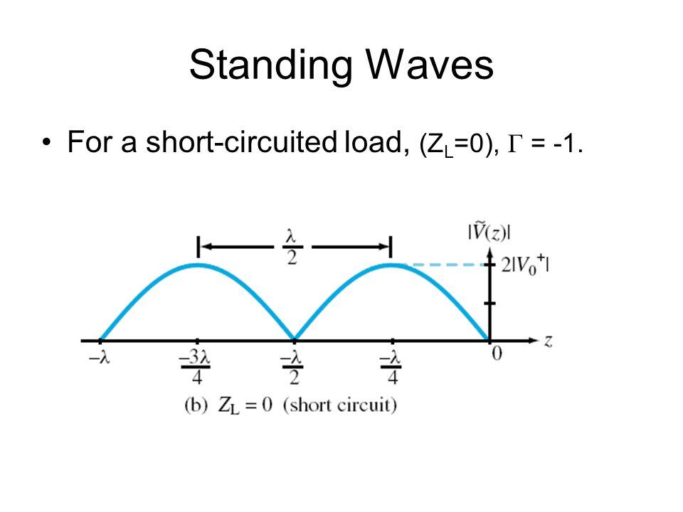 Standing Waves For a short-circuited load, (ZL=0), Γ = -1.