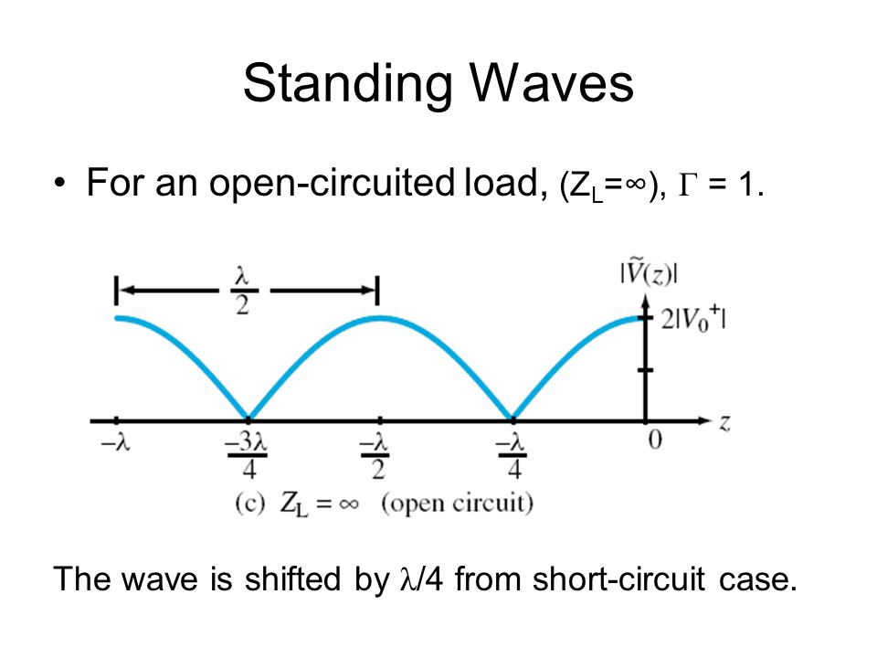 Standing Waves For an open-circuited load, (ZL=∞), Γ = 1.