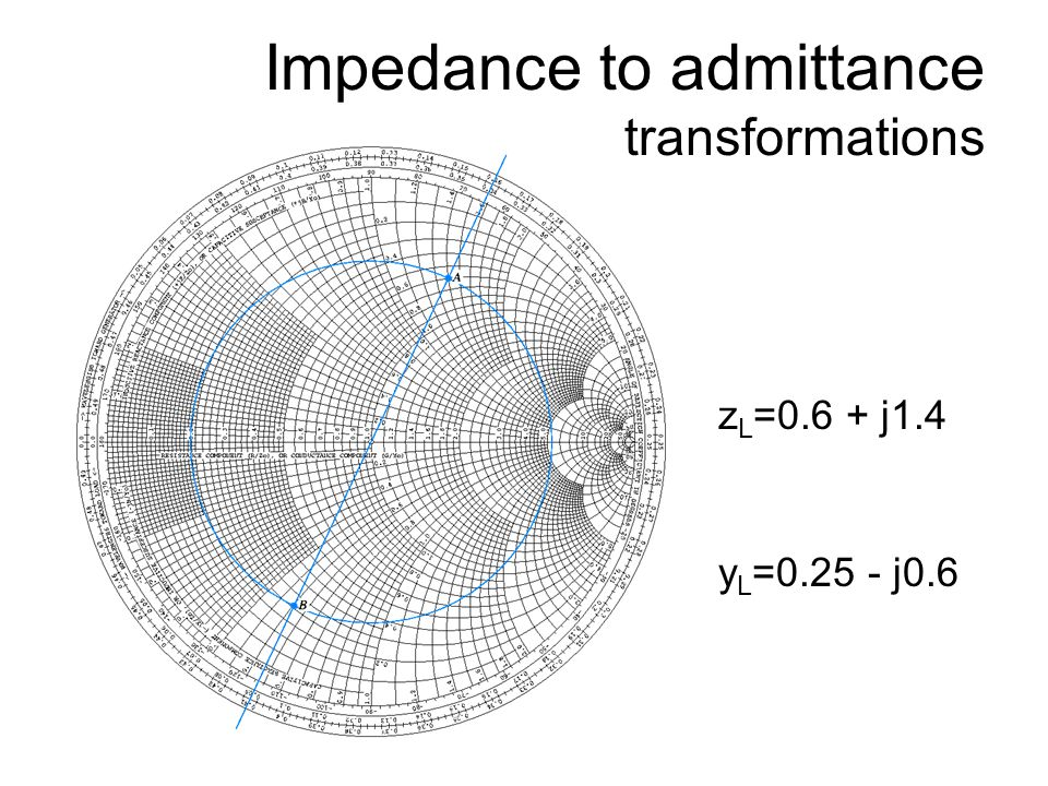 Impedance to admittance transformations