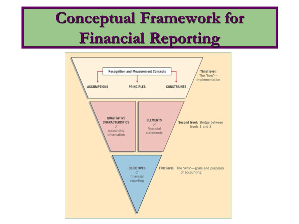 conceptual framework for financial reporting Ifrs framework summary explains current framework developments, focusing on qualitative characteristics of financial reporting, its purpose, measurement, recognition, elements of the financial.