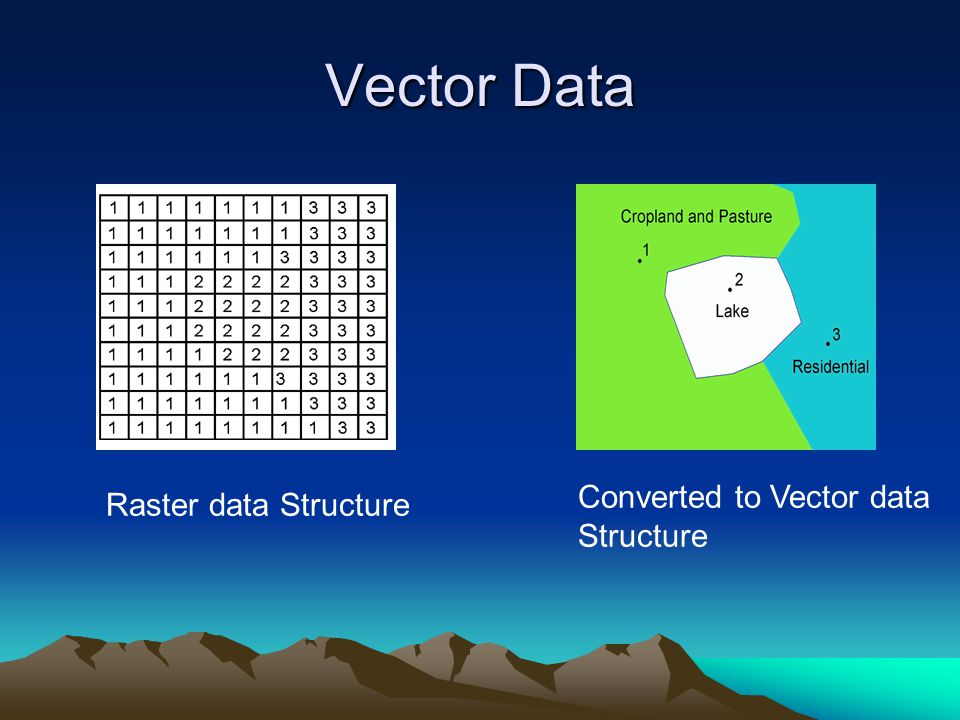 Vector Data Converted to Vector data Structure Raster data Structure