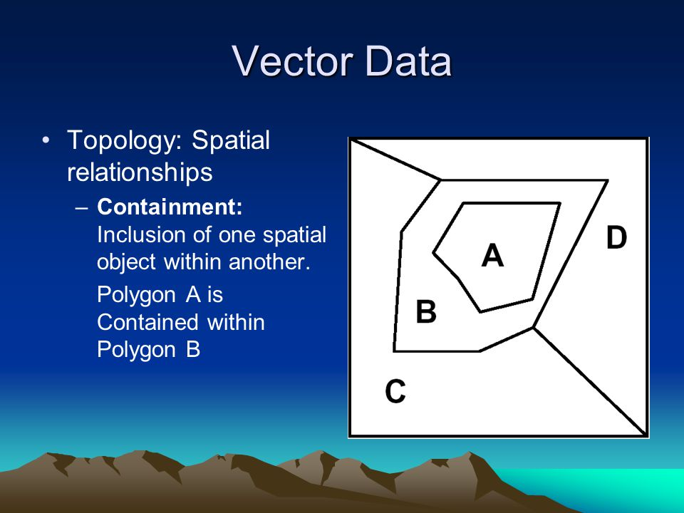 Vector Data Topology: Spatial relationships