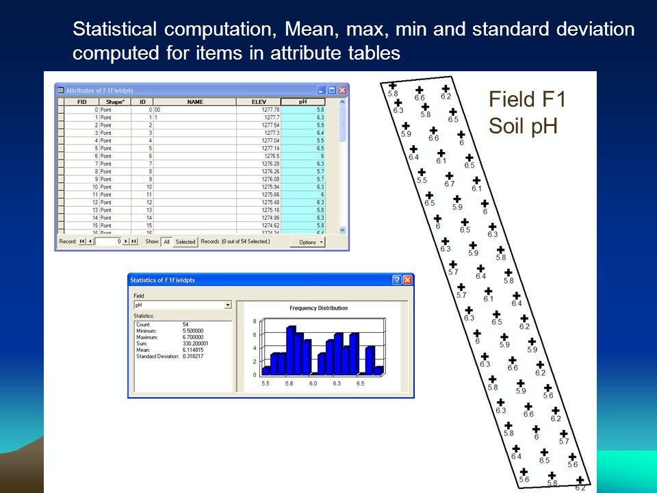 Statistical computation, Mean, max, min and standard deviation