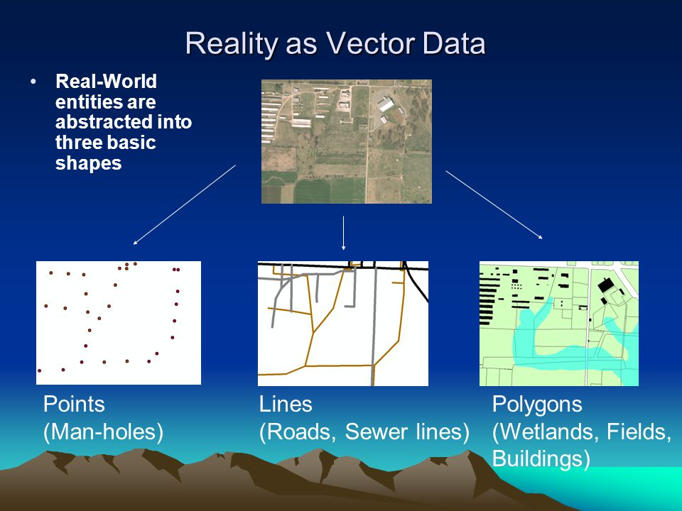 Reality as Vector Data Points (Man-holes) Lines (Roads, Sewer lines)