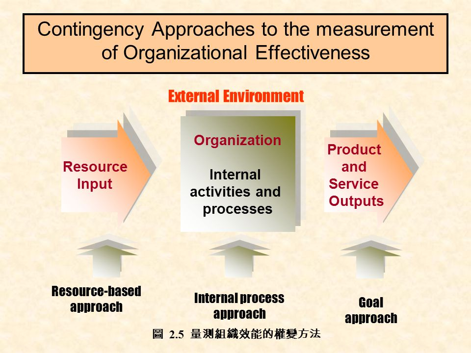 internal and external resources of organizational changes Abstract: organizational responsiveness is a critical factor for success of any business it requires business organizations to understand and respond to changes in its external and internal environment as a consequence, organizations are required to create a dynamic internal environment this dynamism is built around.
