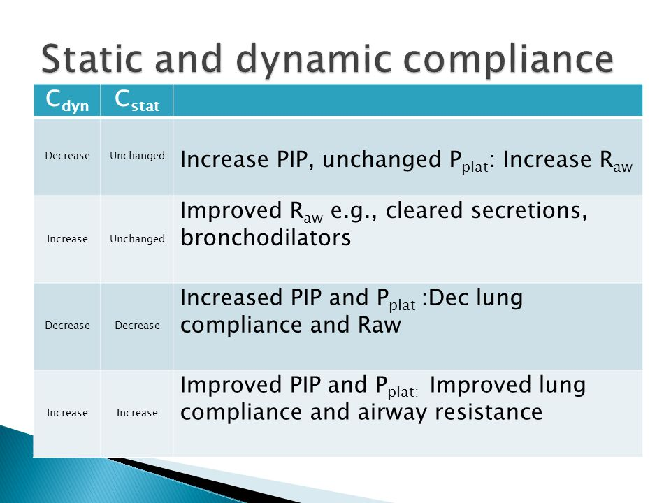 Determining airway resistance and lung compliance curve