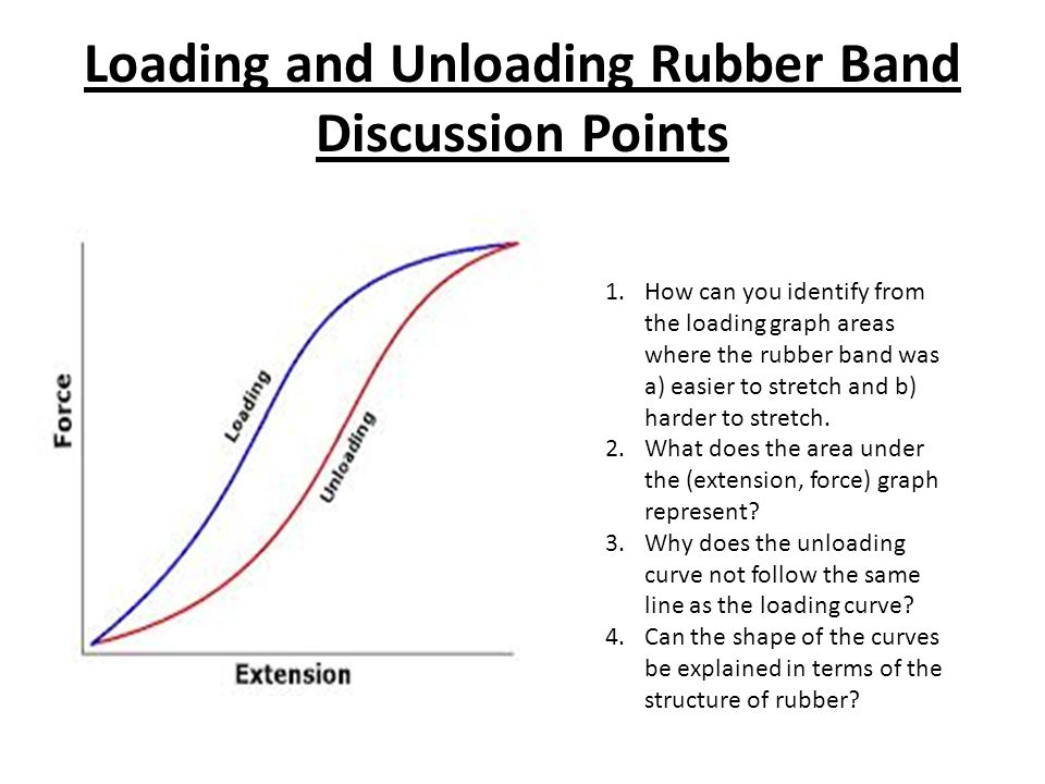 Loading And Unloading Rubber Band Discussion Points Ppt