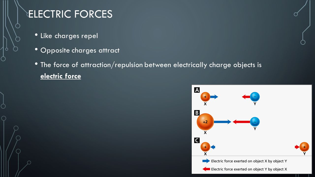 Electric Forces Like charges repel Opposite charges attract
