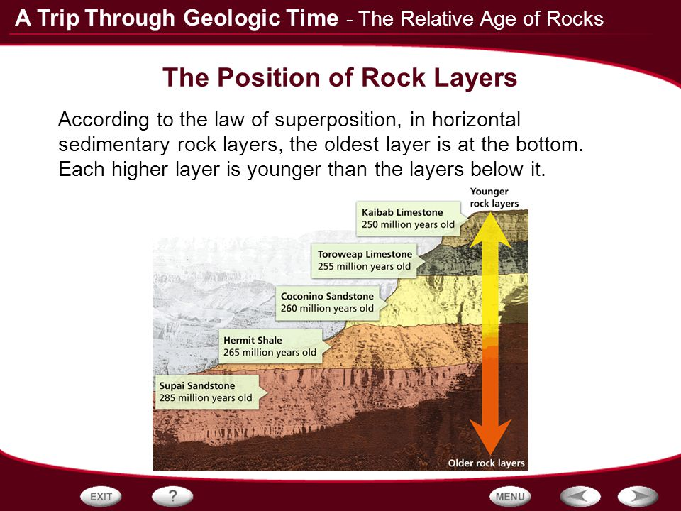 Table of contents fossils the relative age of rocks for Table th position relative