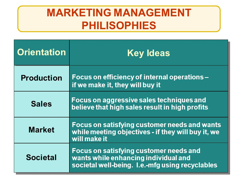 MARKETING MANAGEMENT PHILISOPHIES