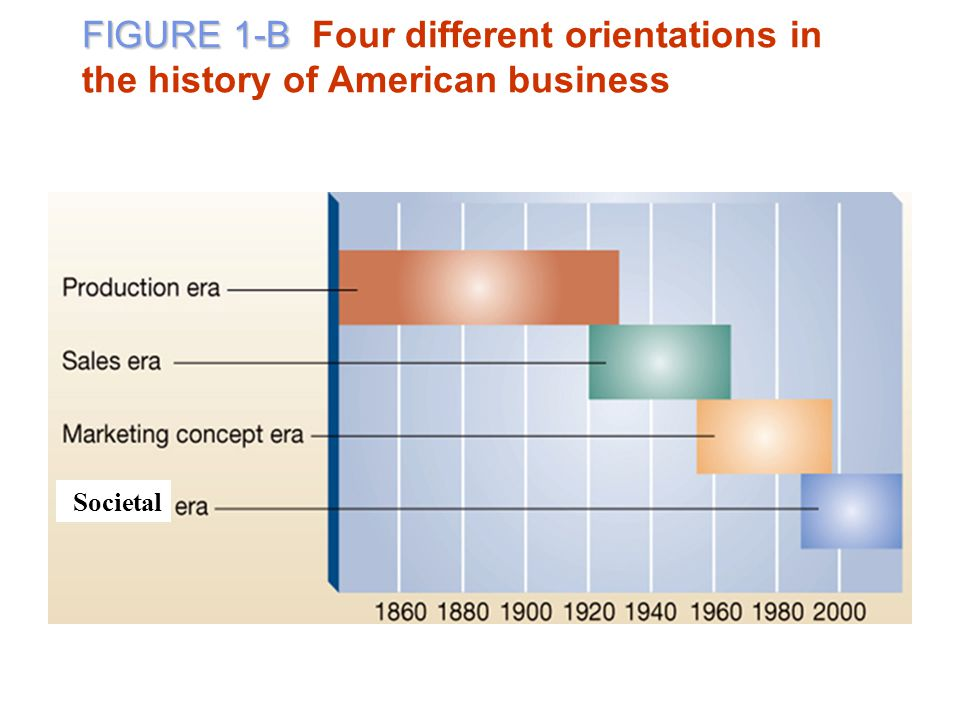 FIGURE 1-B Four different orientations in the history of American business