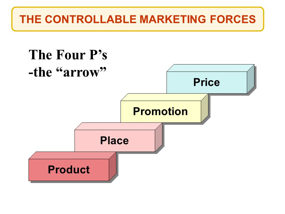 THE CONTROLLABLE MARKETING FORCES