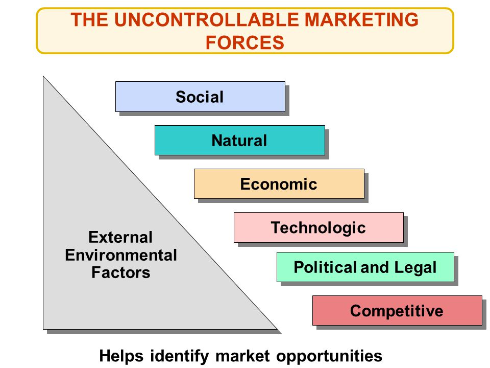 THE UNCONTROLLABLE MARKETING FORCES