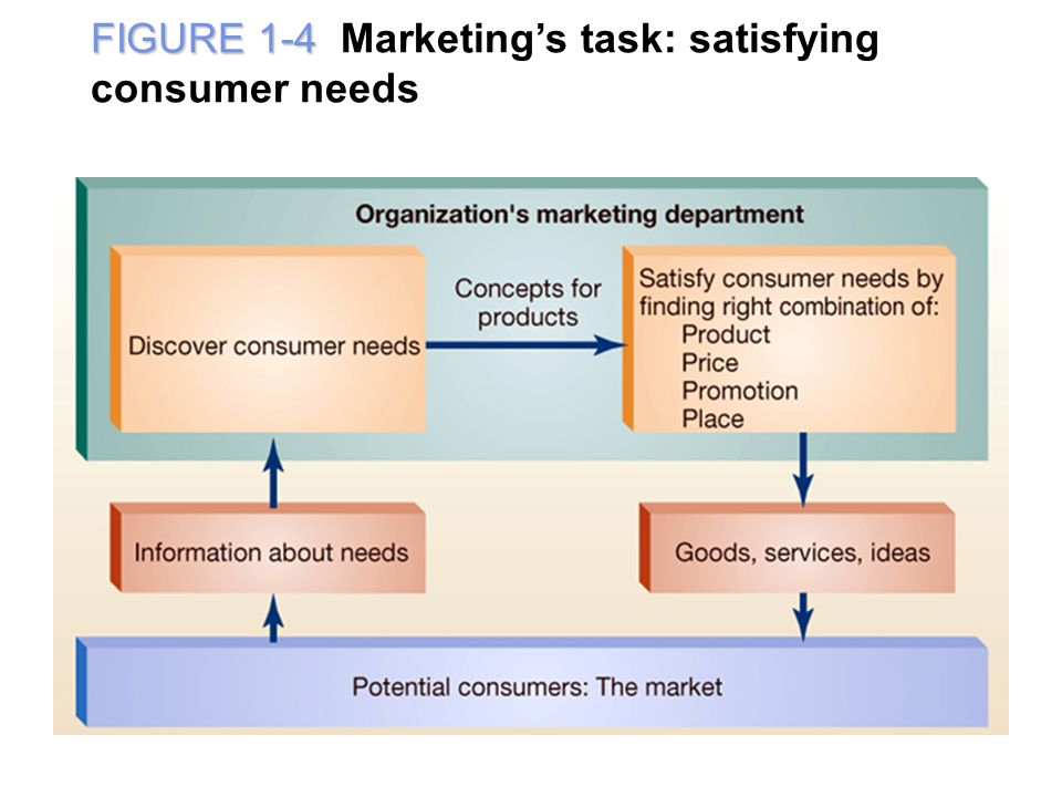 FIGURE 1-4 Marketing's task: satisfying consumer needs