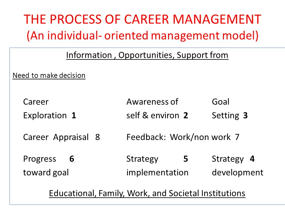 self awareness career management The first step in taking control of your career management is developing the self- awareness to know your strengths and preferences, to understand your work.