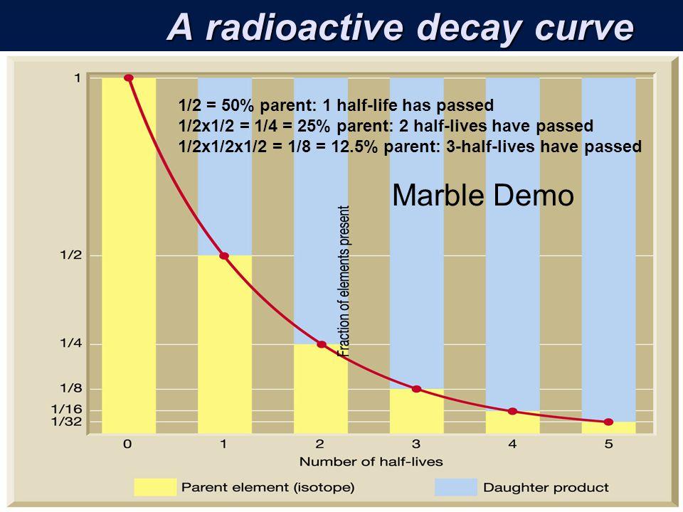 U pb radiometric dating rocks 2