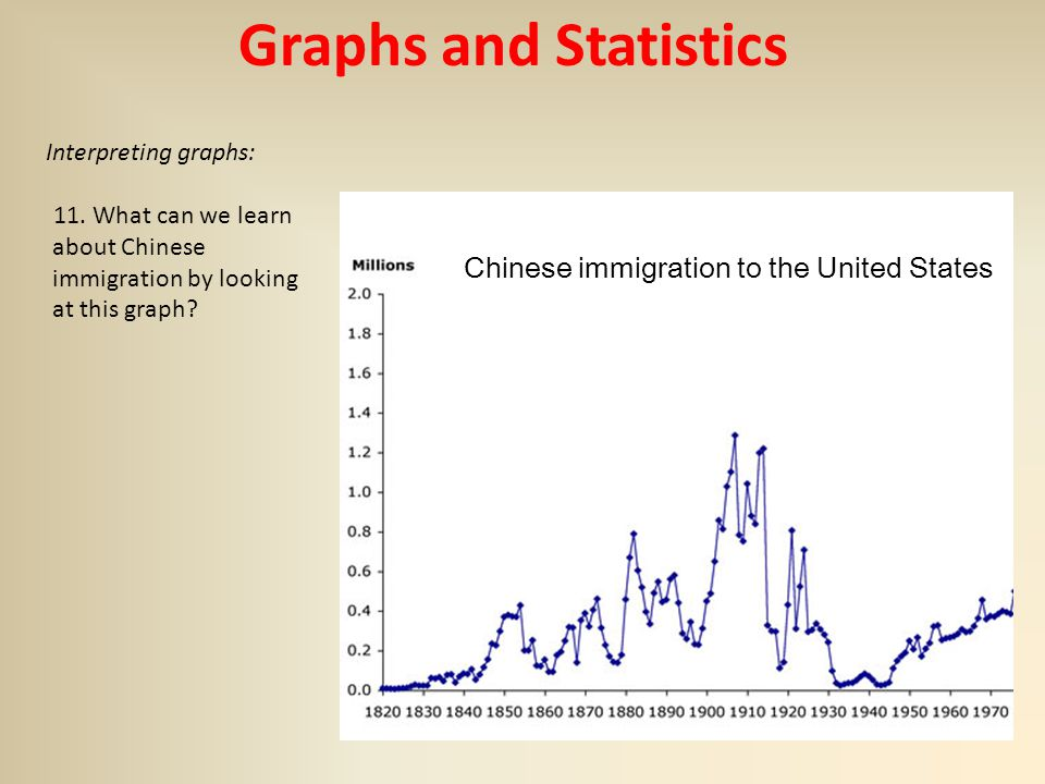 Chinese Immigrants in the United States