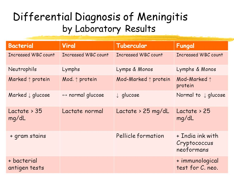 Differential Diagnosis of Meningitis by Laboratory Results