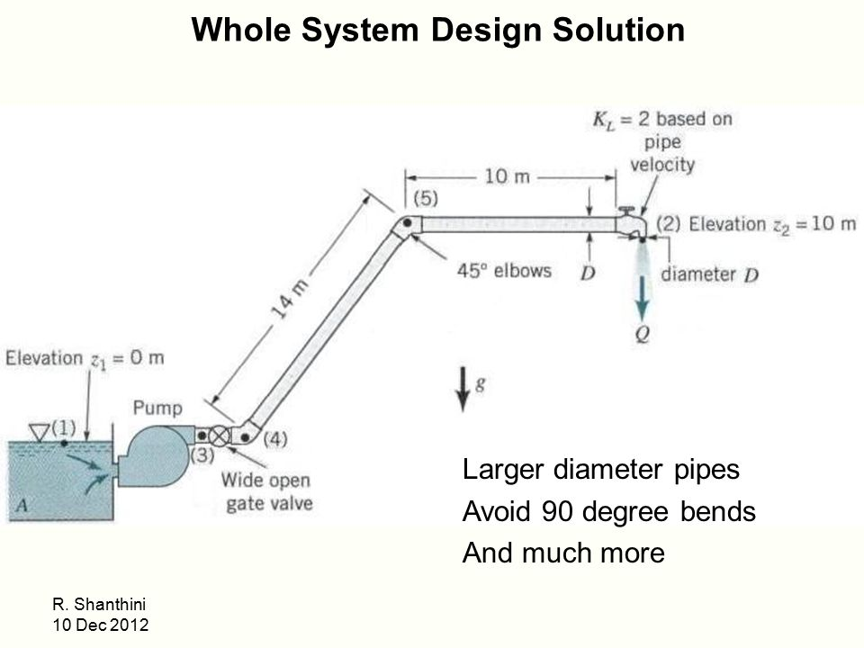 Whole System Design Solution