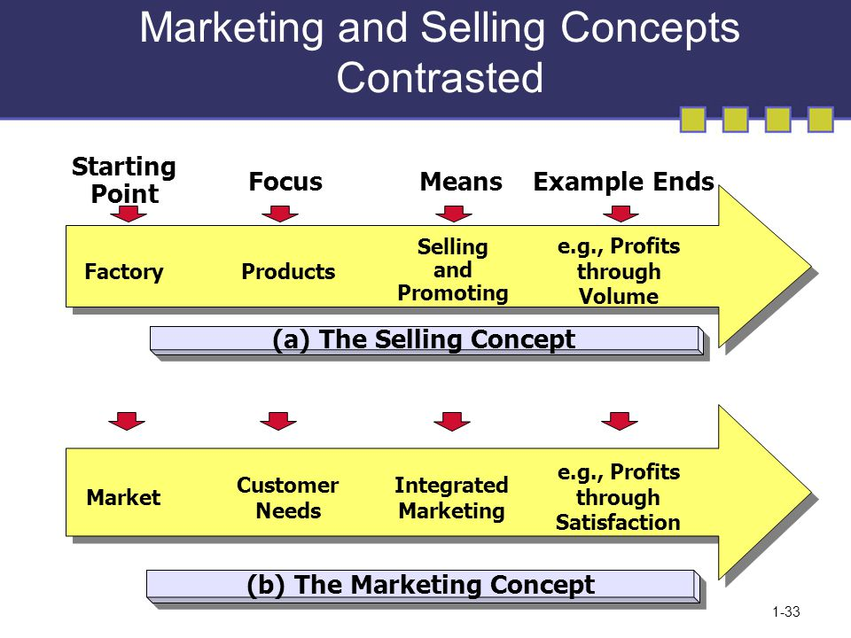 product and selling marketing concept with examples It is a form of target marketing (example # 2: the concept selling approach) home page  life insurance marketing  concept selling vs product selling new.