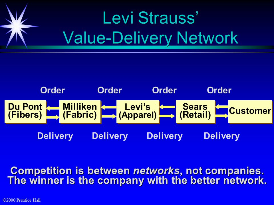 value chain analysis levi s Introduction to supply chain managementchain management david simchi-levi professor of engineering systems massachusetts institute of technology.