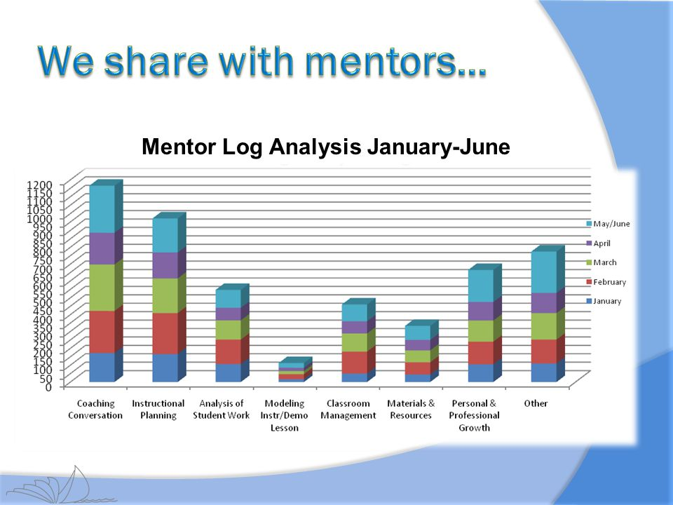 We share with mentors… Mentor Log Analysis January-June
