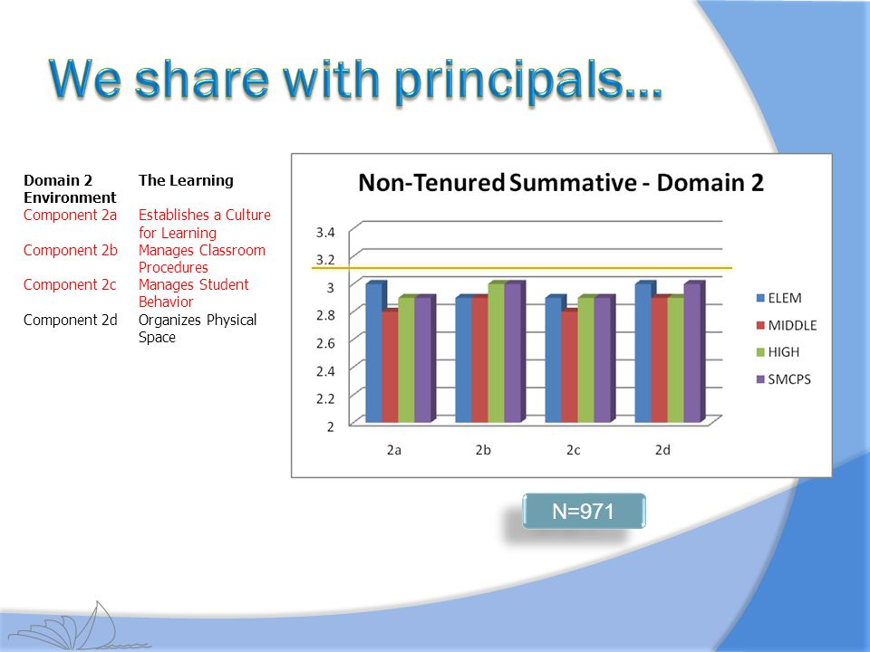 We share with principals…