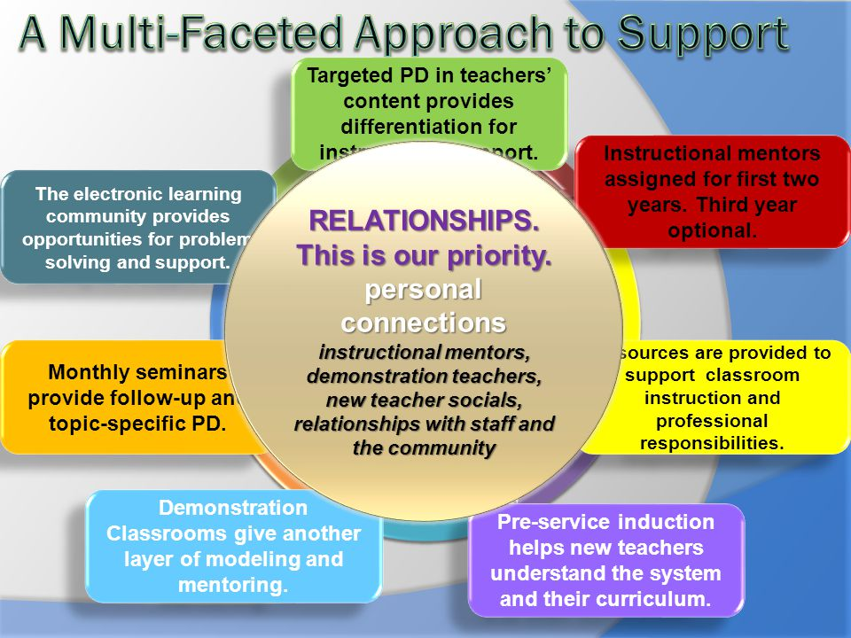 A Multi-Faceted Approach to Support