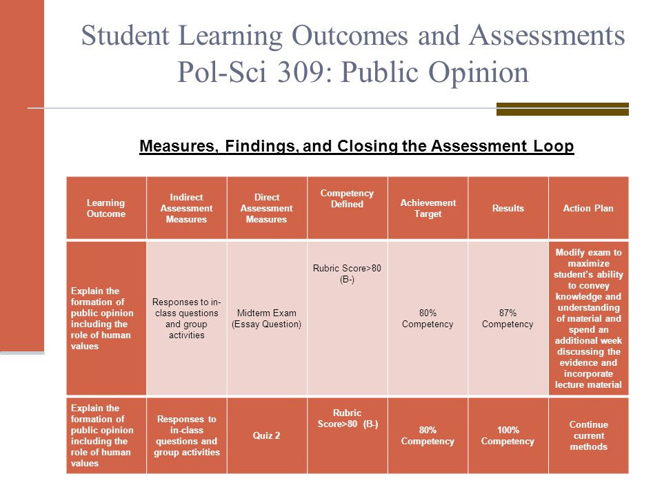 assessment of civic engagement ppt video online  student learning outcomes and assessments pol sci 309 public opinion
