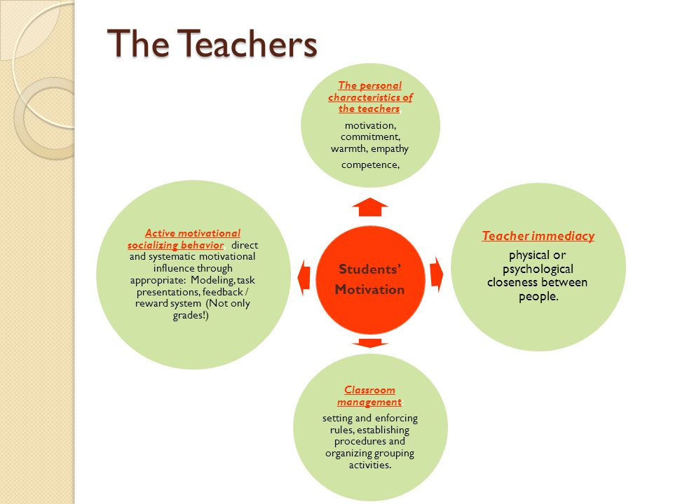 thesis classroom management Try out these classroom behavior management strategies on those little knuckleheads progressive discipline, using student planners, creating behavior contracts, more.