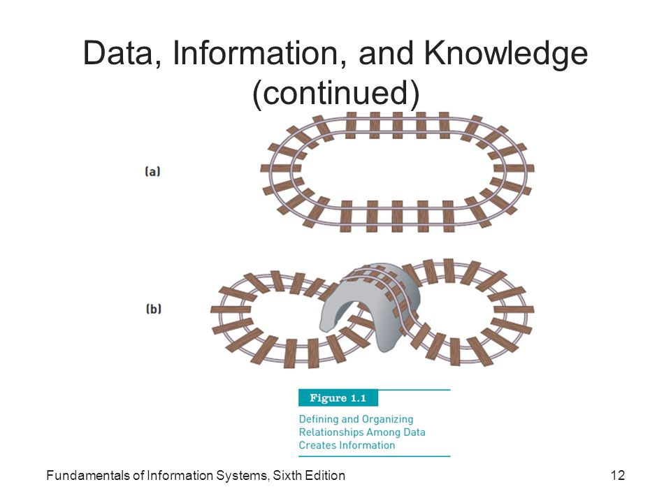 Data, Information, and Knowledge (continued)