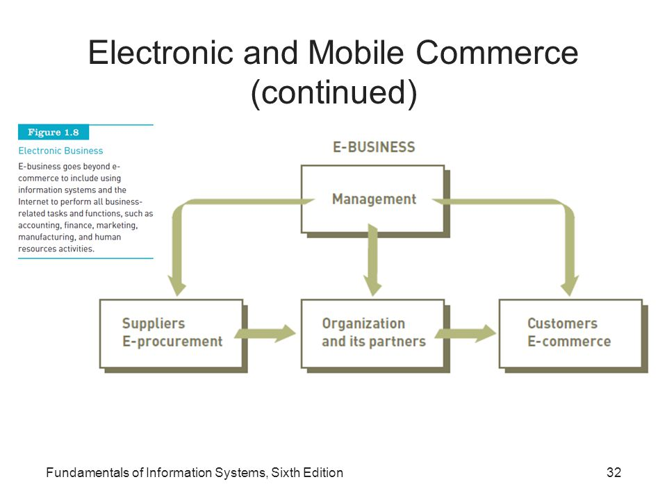 Electronic and Mobile Commerce (continued)