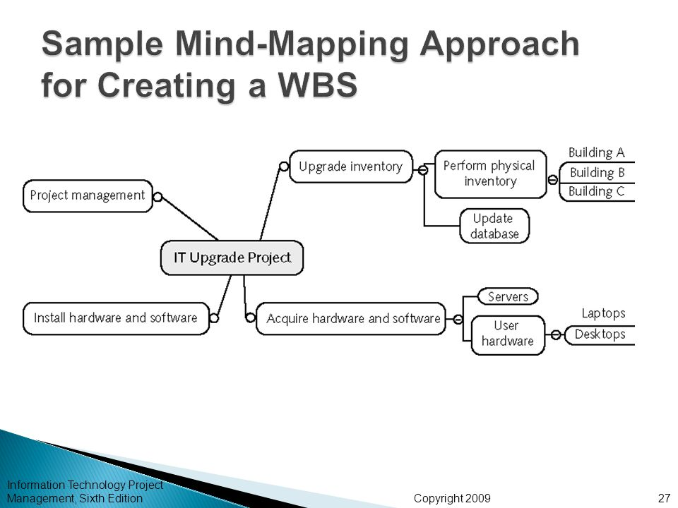 Sample Mind-Mapping Approach for Creating a WBS