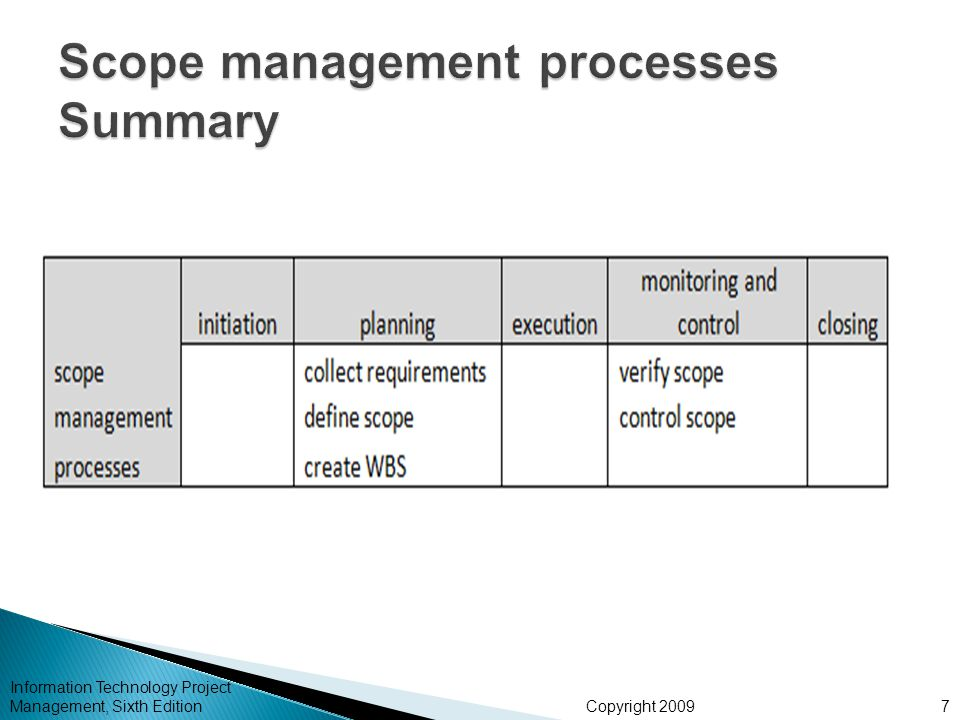 Scope management processes Summary