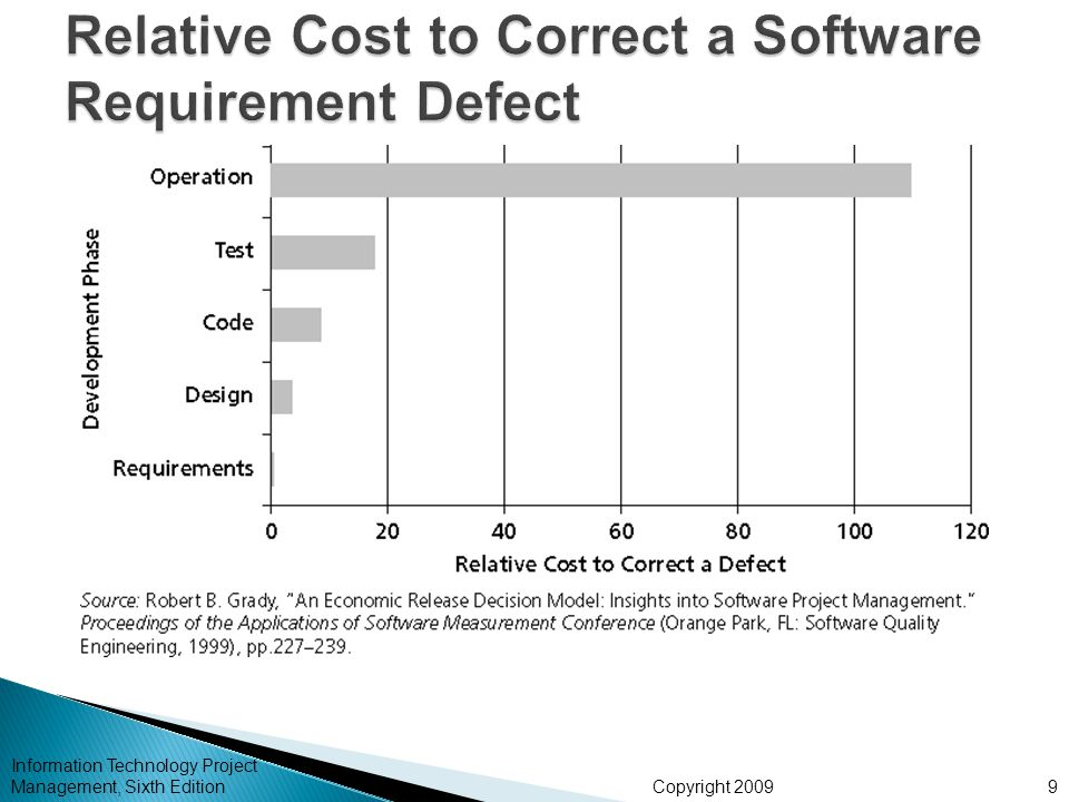 Relative Cost to Correct a Software Requirement Defect