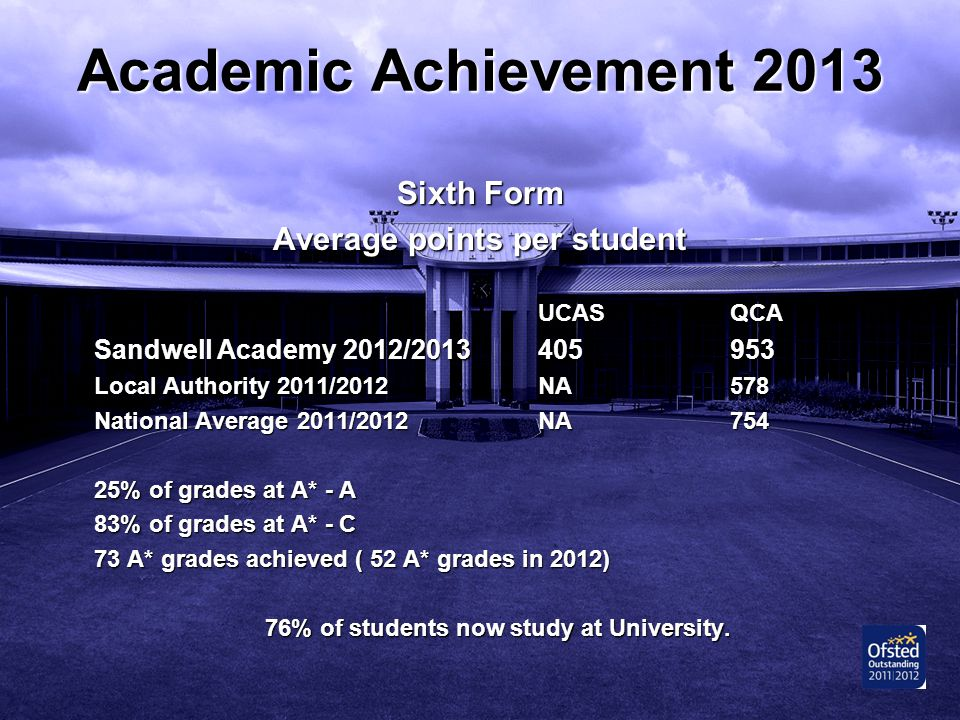 Average points per student 76% of students now study at University.