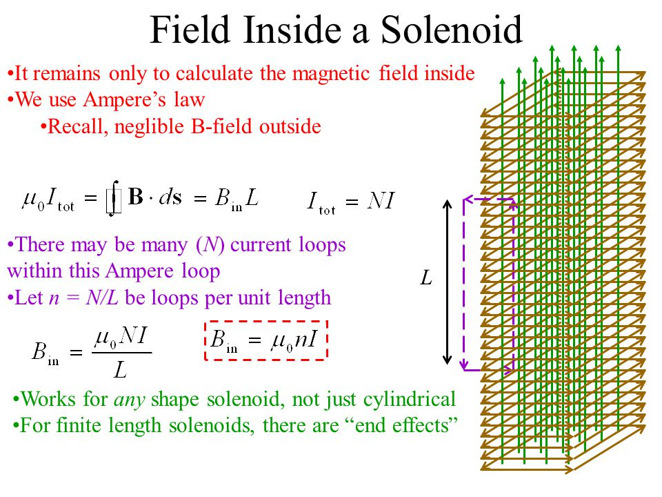 Magnetic Field Inside Solenoid Formula: Physics Supporting