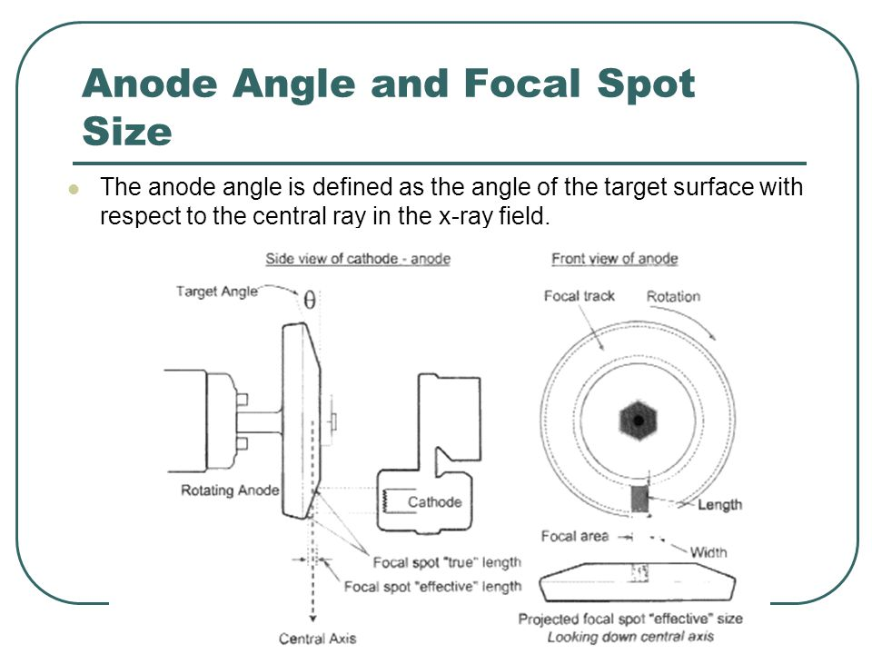 Anode Angle and Focal Spot Size
