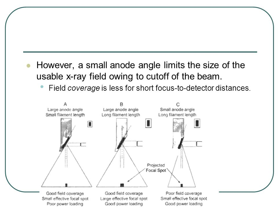However, a small anode angle limits the size of the usable x-ray field owing to cutoff of the beam.
