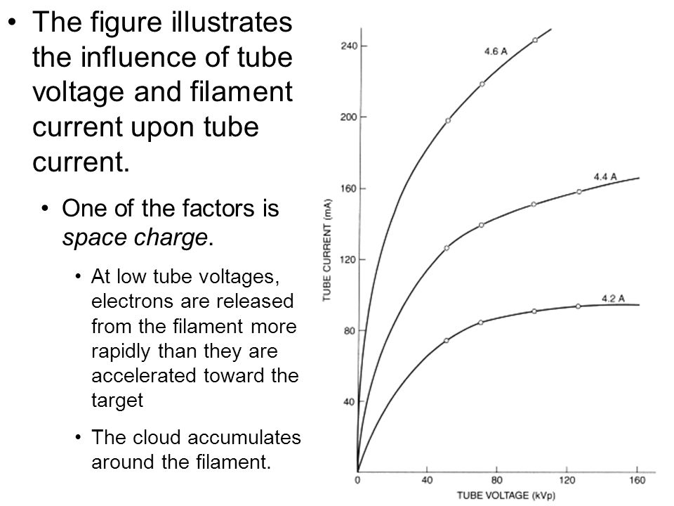 The figure illustrates the influence of tube voltage and filament current upon tube current.
