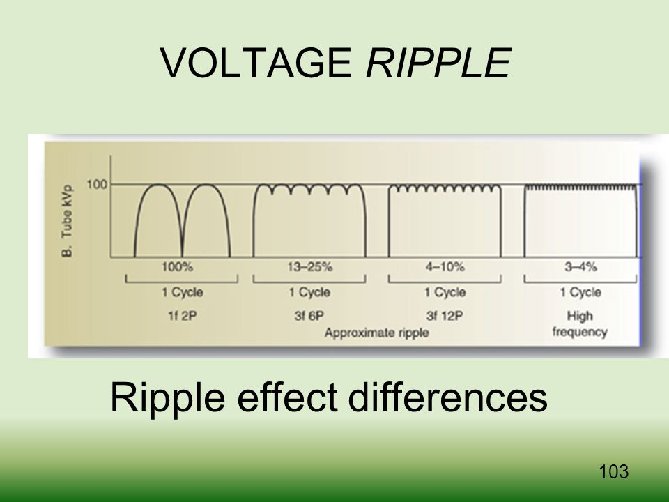 Ripple effect differences