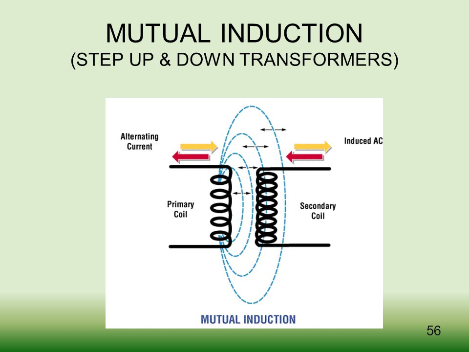 MUTUAL INDUCTION (STEP UP & DOWN TRANSFORMERS)