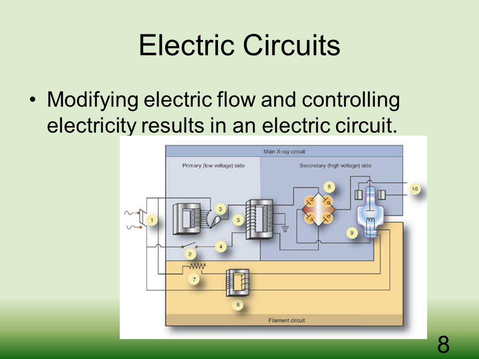 Electric Circuits Modifying electric flow and controlling electricity results in an electric circuit.