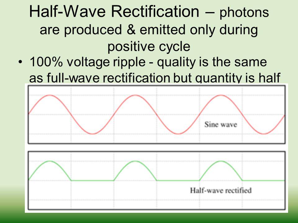 Half-Wave Rectification – photons are produced & emitted only during positive cycle