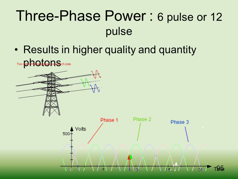 Three-Phase Power : 6 pulse or 12 pulse