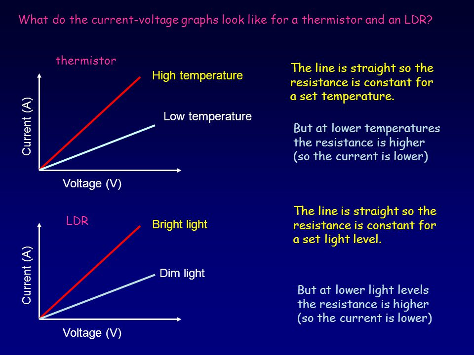 Current-Voltage Characteristics of a bulb In this ...