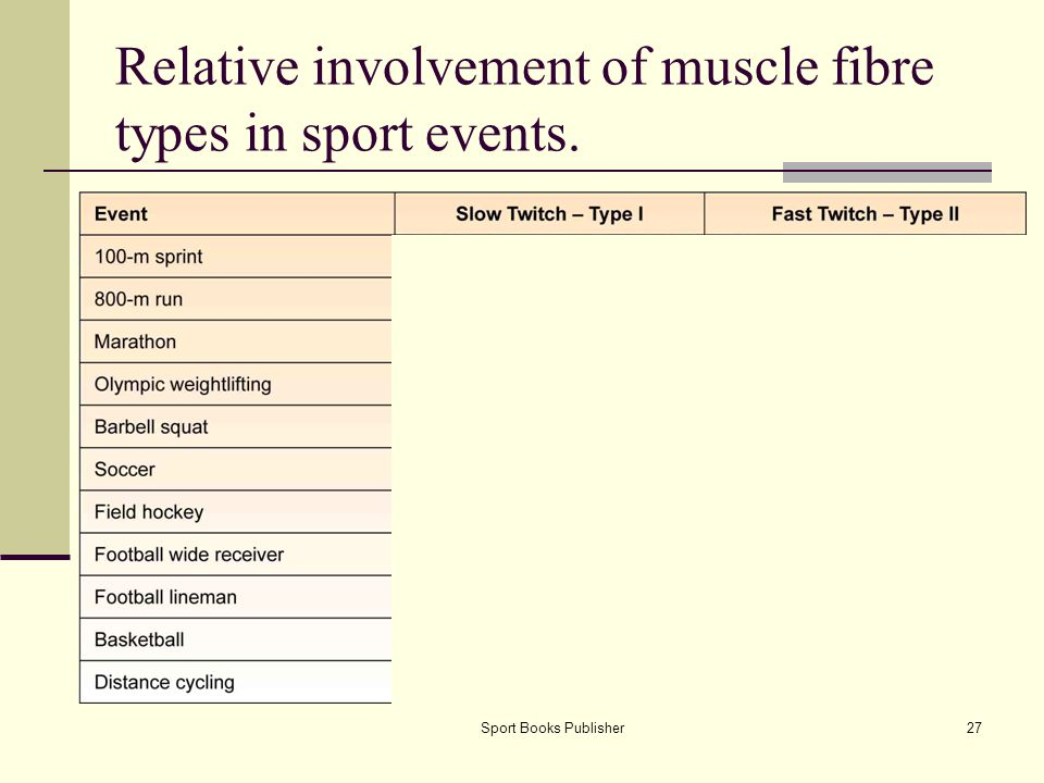 Relative involvement of muscle fibre types in sport events.