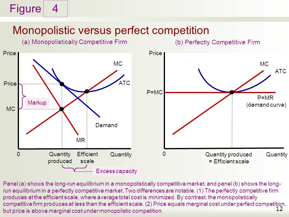 monopoly versus perfect markets Monopoly and perfect competition mark the two extremes of market structures,  but there are some similarities between firms in a perfectly competitive market  and.