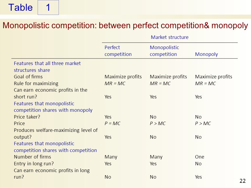 Monopolistic competition: between perfect competition& monopoly